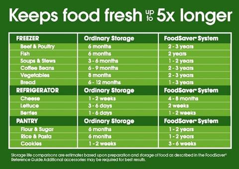 FoodSaverChart