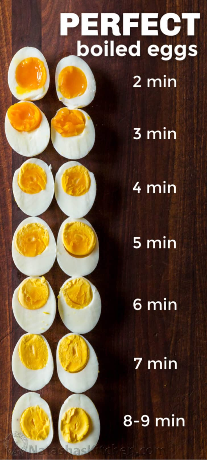 Boiled Eggs Timing Chart from soft boiled eggs to hard boiled eggs lined up in a row
